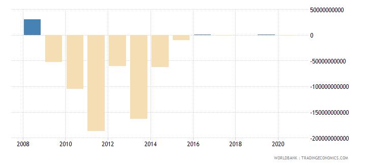 gabon changes in inventories constant lcu wb data