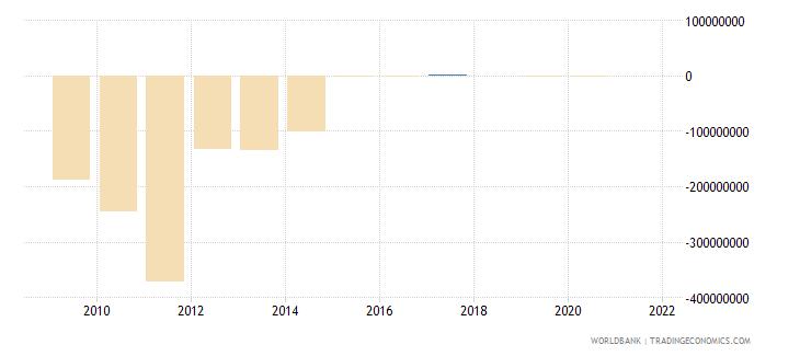 gabon changes in inventories us dollar wb data