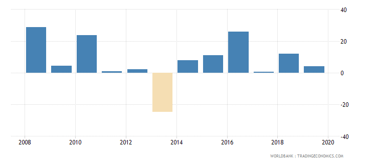 gabon claims on central government annual growth as percent of broad money wb data