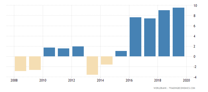 gabon claims on central government etc percent gdp wb data