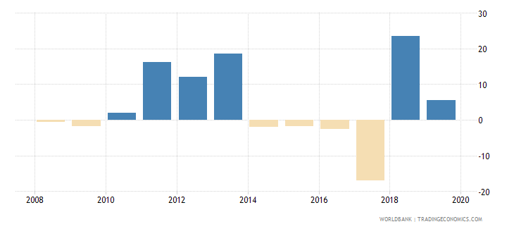 gabon claims on other sectors of the domestic economy annual growth as percent of broad money wb data