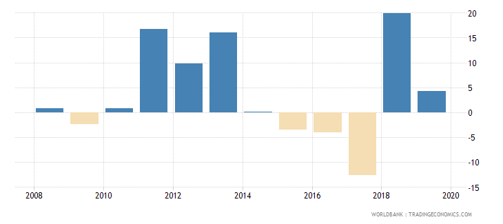 gabon claims on private sector annual growth as percent of broad money wb data