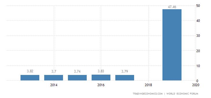 Gabon Competitiveness Index