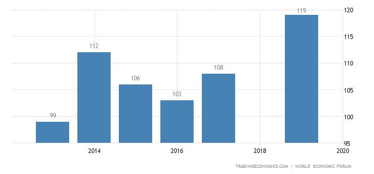 Gabon Competitiveness Rank