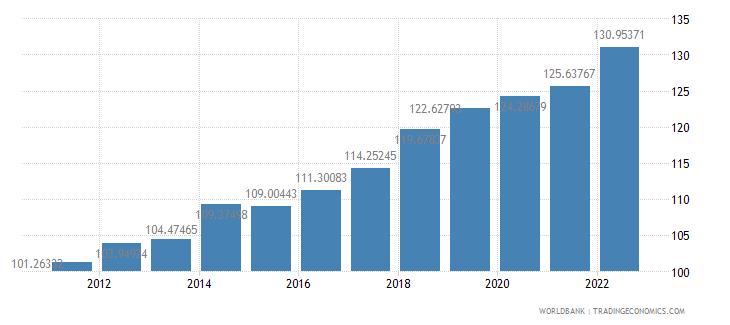 gabon consumer price index 2005  100 wb data