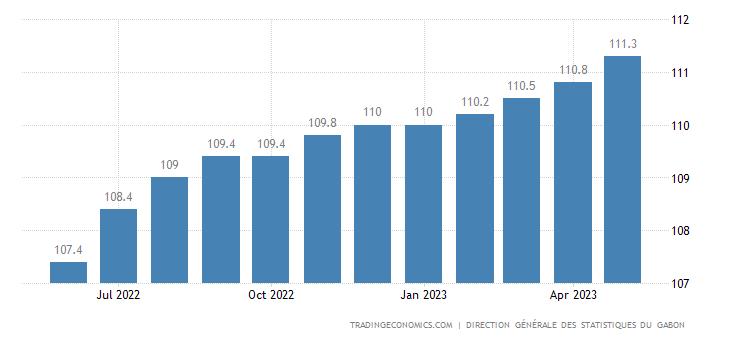 Gabon Consumer Price Index Cpi