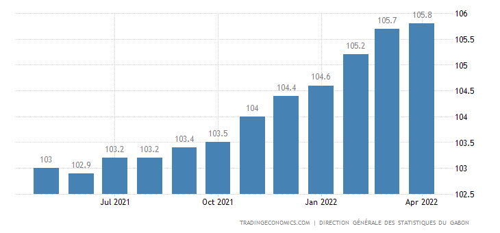 Gabon Consumer Price Index Cpi