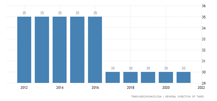 Gabon Corporate Tax Rate