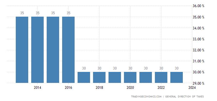Gabon Corporate Tax Rate