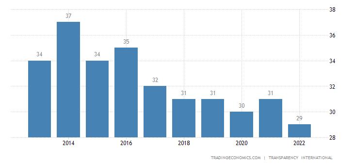 Gabon Corruption Index