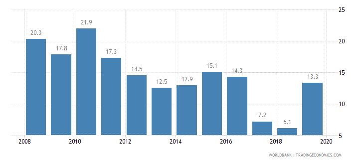 gabon cost of business start up procedures percent of gni per capita wb data