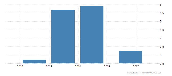 gabon credit card percent age 15 wb data