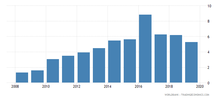gabon credit to government and state owned enterprises to gdp percent wb data