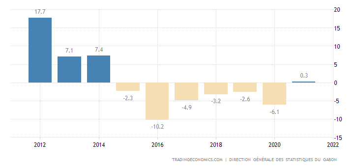 Gabon Current Account to GDP