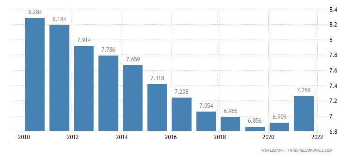gabon death rate crude per 1 000 people wb data