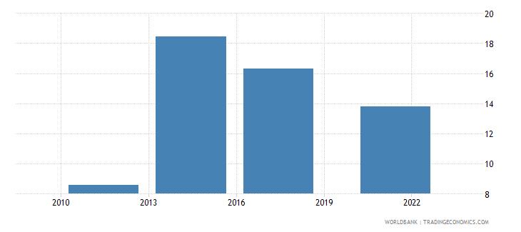 gabon debit card percent age 15 wb data