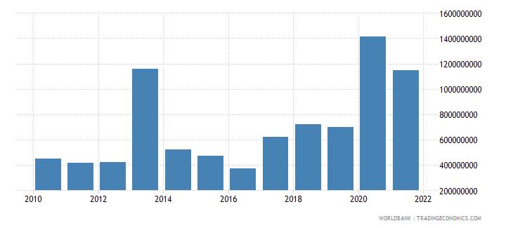 gabon debt service on external debt total tds us dollar wb data