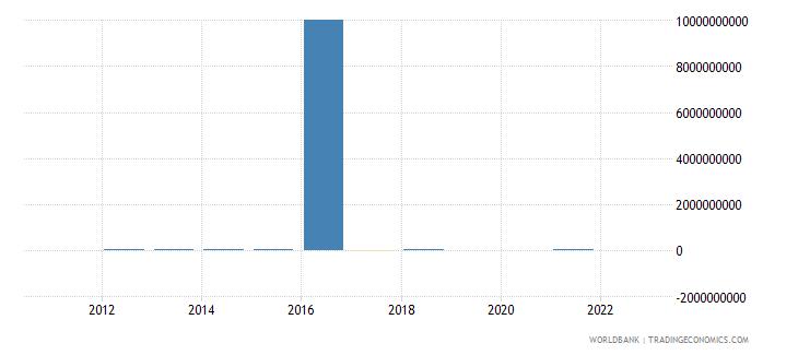 gabon discrepancy in expenditure estimate of gdp constant lcu wb data