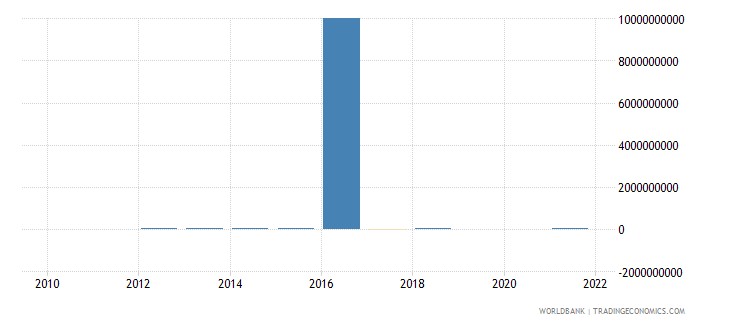gabon discrepancy in expenditure estimate of gdp constant lcu wb data
