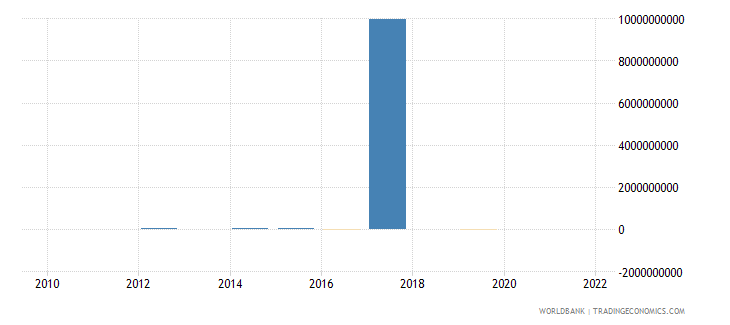 gabon discrepancy in expenditure estimate of gdp current lcu wb data