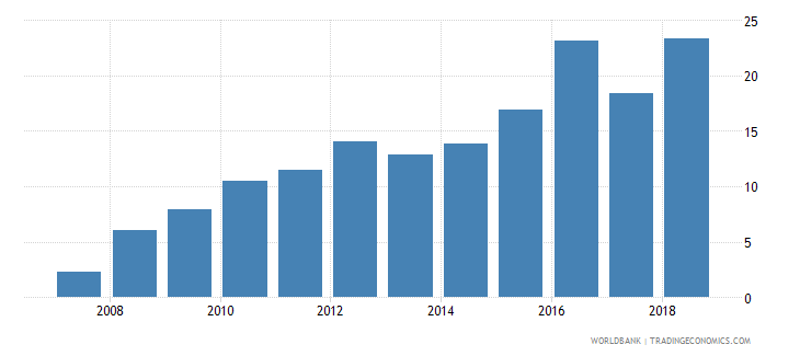 gabon domestic credit provided by banking sector percent of gdp wb data