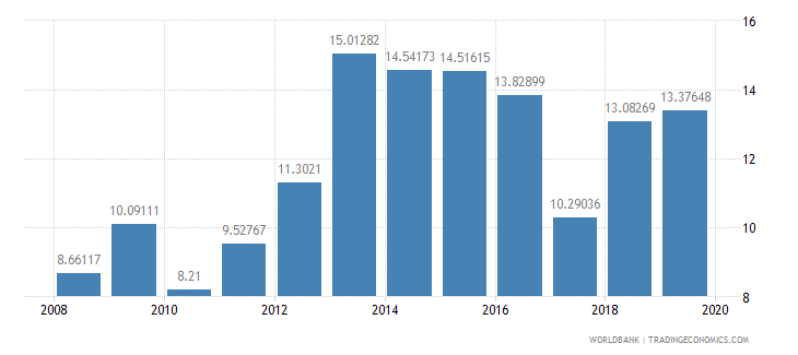 gabon domestic credit to private sector percent of gdp wb data