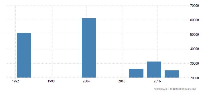 gabon elderly illiterate population 65 years both sexes number wb data