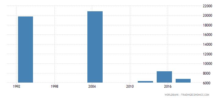 gabon elderly illiterate population 65 years male number wb data