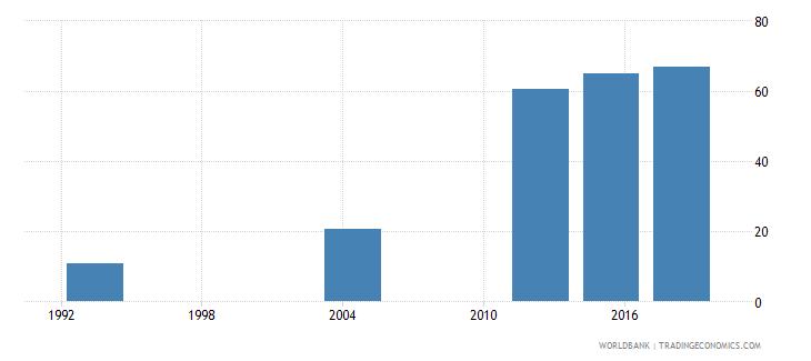 gabon elderly literacy rate population 65 years both sexes percent wb data