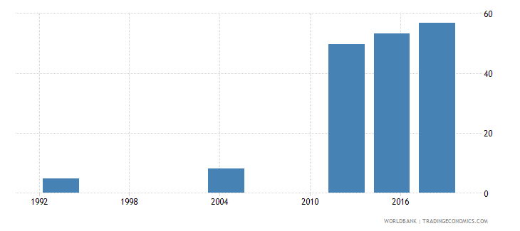 gabon elderly literacy rate population 65 years female percent wb data
