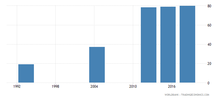 gabon elderly literacy rate population 65 years male percent wb data