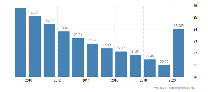 gabon employees agriculture male percent of male employment wb data
