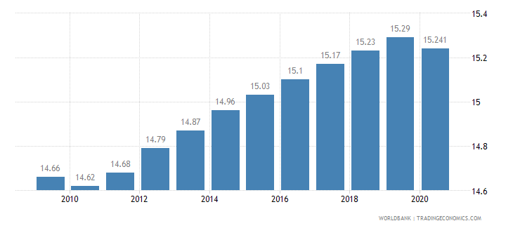 gabon employees industry male percent of male employment wb data