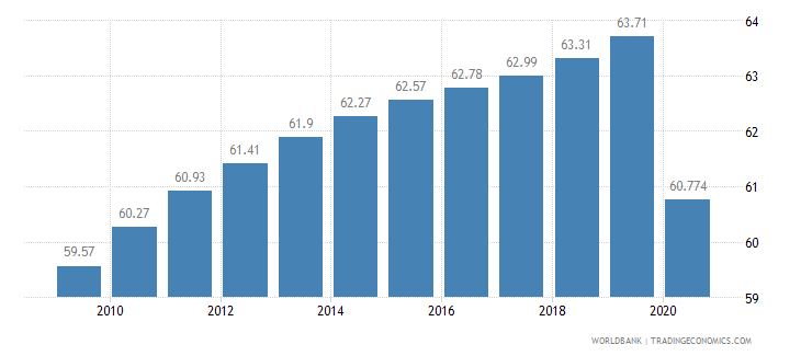 gabon employees services male percent of male employment wb data