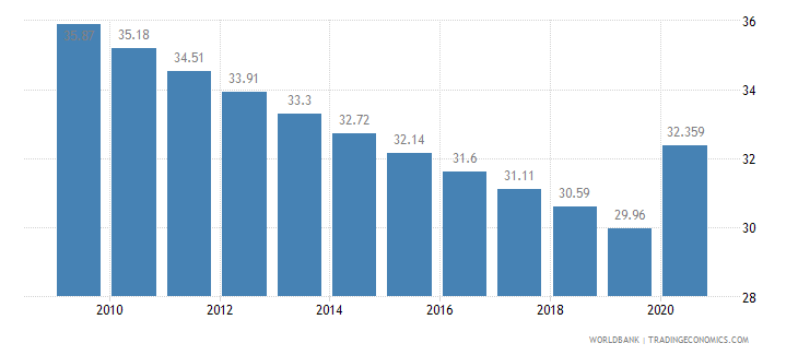 gabon employment in agriculture percent of total employment wb data