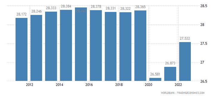 gabon employment to population ratio 15 plus  female percent wb data