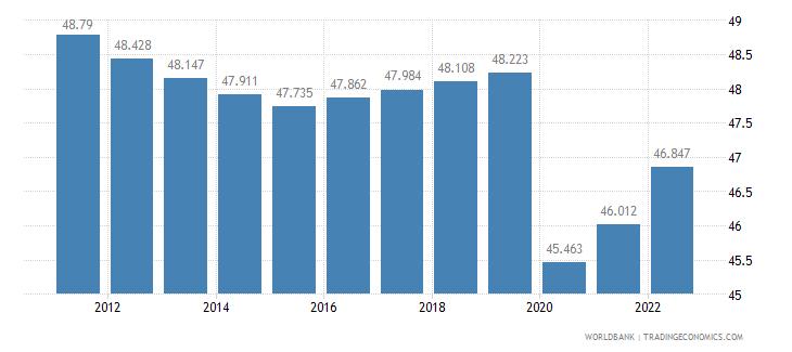 gabon employment to population ratio 15 plus  male percent wb data