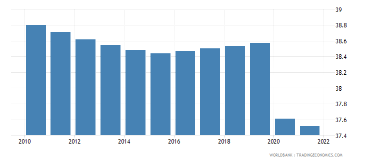 gabon employment to population ratio 15 plus  total percent wb data