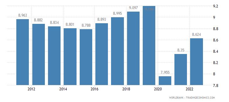 gabon employment to population ratio ages 15 24 female percent wb data