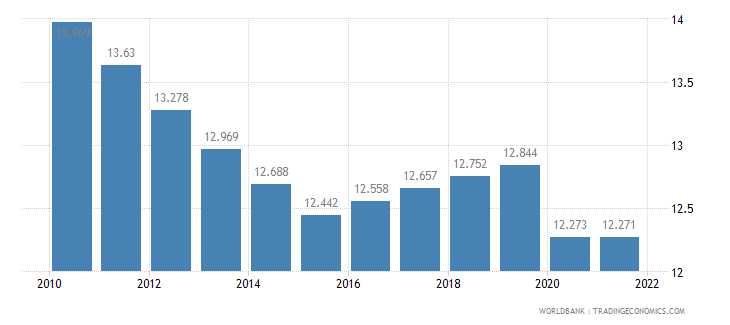 gabon employment to population ratio ages 15 24 male percent wb data