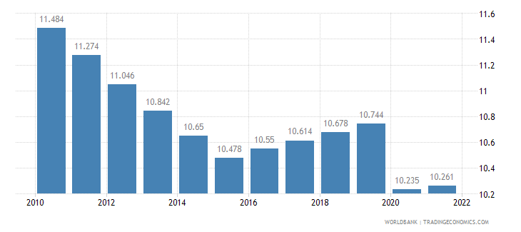 gabon employment to population ratio ages 15 24 total percent wb data