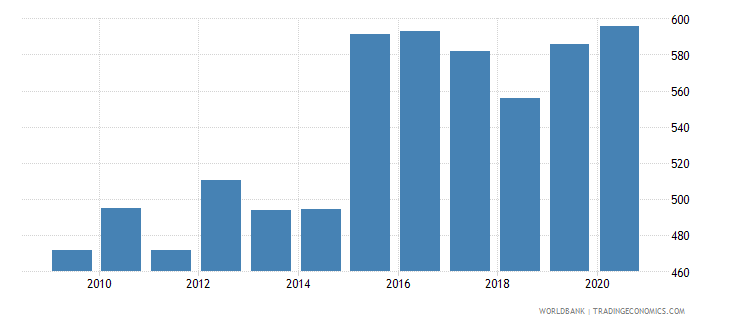 gabon exchange rate old lcu per usd extended forward period average wb data
