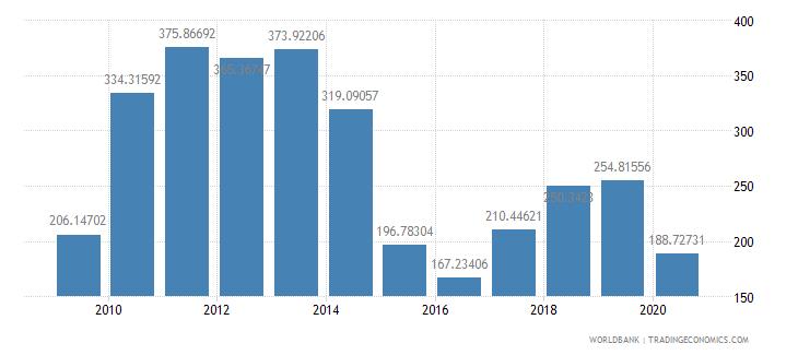 gabon export value index 2000  100 wb data