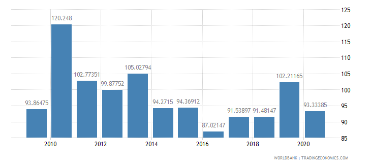 gabon export volume index 2000  100 wb data