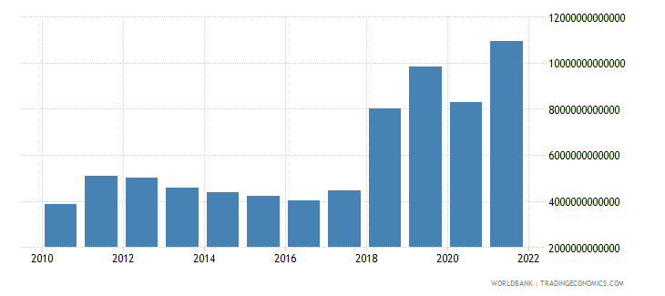 gabon exports as a capacity to import constant lcu wb data