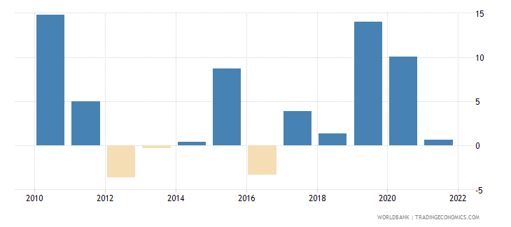 gabon exports of goods and services annual percent growth wb data