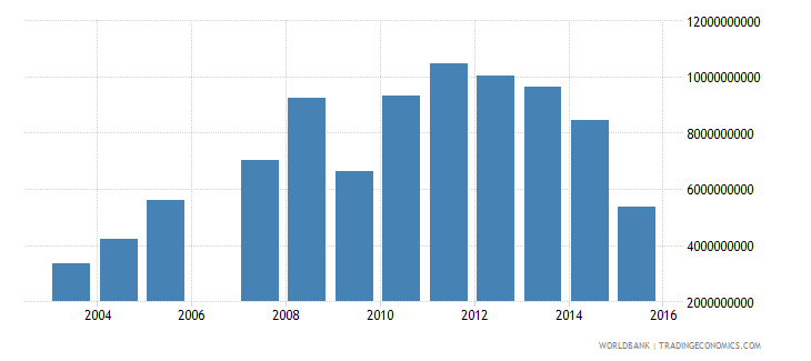 gabon exports of goods and services bop us dollar wb data