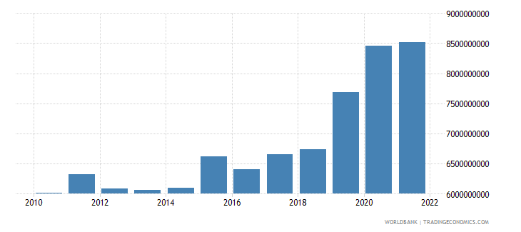 gabon exports of goods and services constant 2000 us dollar wb data