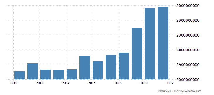 gabon exports of goods and services constant lcu wb data
