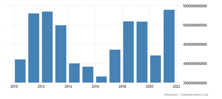 gabon exports of goods and services current lcu wb data